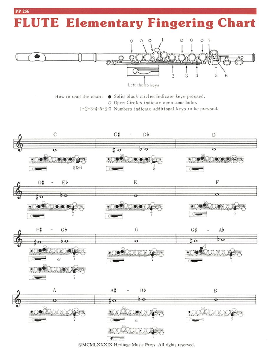 Elementary Fingering Chart - Flute