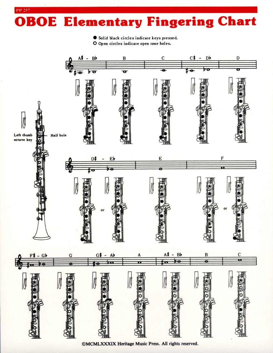 graphic regarding Clarinet Finger Chart for Beginners Printable identify Fundamental Fingering Chart - Oboe