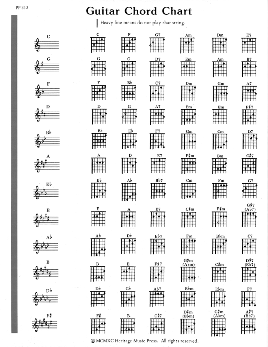Elementary Guitar Note & Chord Chart