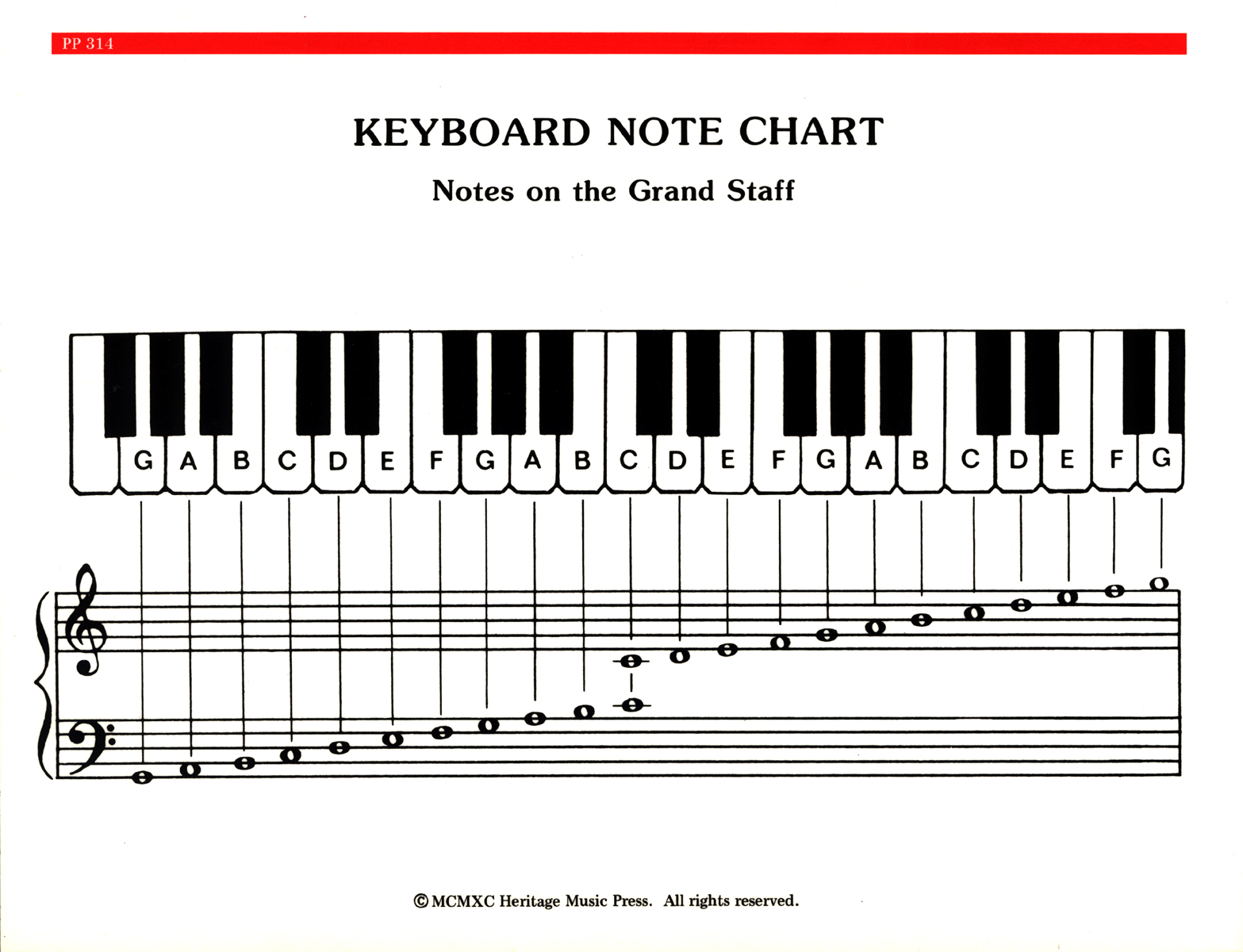 Elementary piano note chord chart hexwebz Images